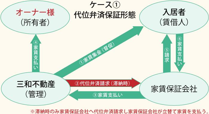 ケース1.代位弁済保証形態