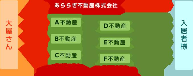 管理契約による場合の営業事務