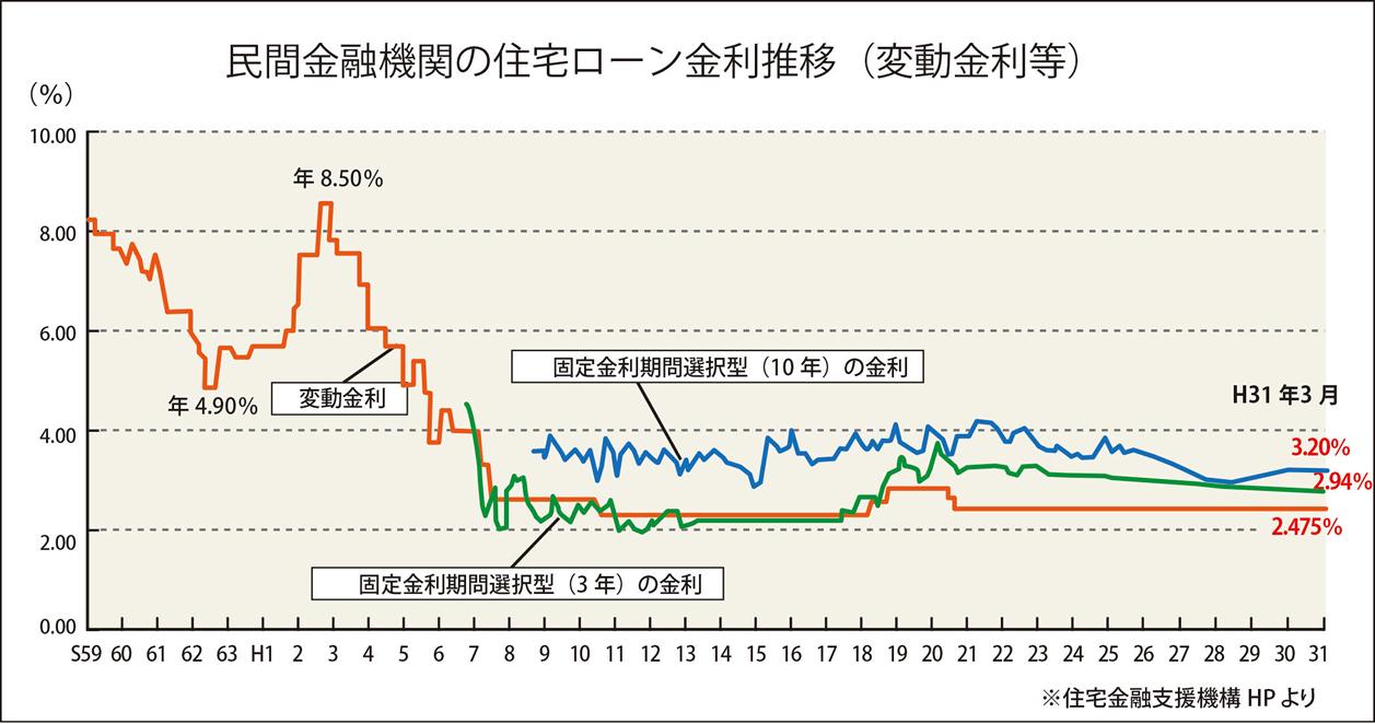 平成2年(1990年)の金利 | 三福不動産株式会社